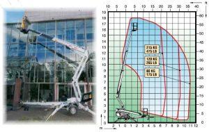 Телескопична вишка DINO 180XT - 18 m