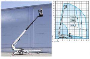 Телескопична вишка DINO 150 Т - 15 m