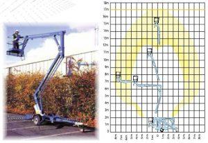 Телескопична вишка UPRIGT TL-33 - 12 m