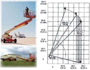 Самоходна телескопична вишка JLG 110 HX - 35 m