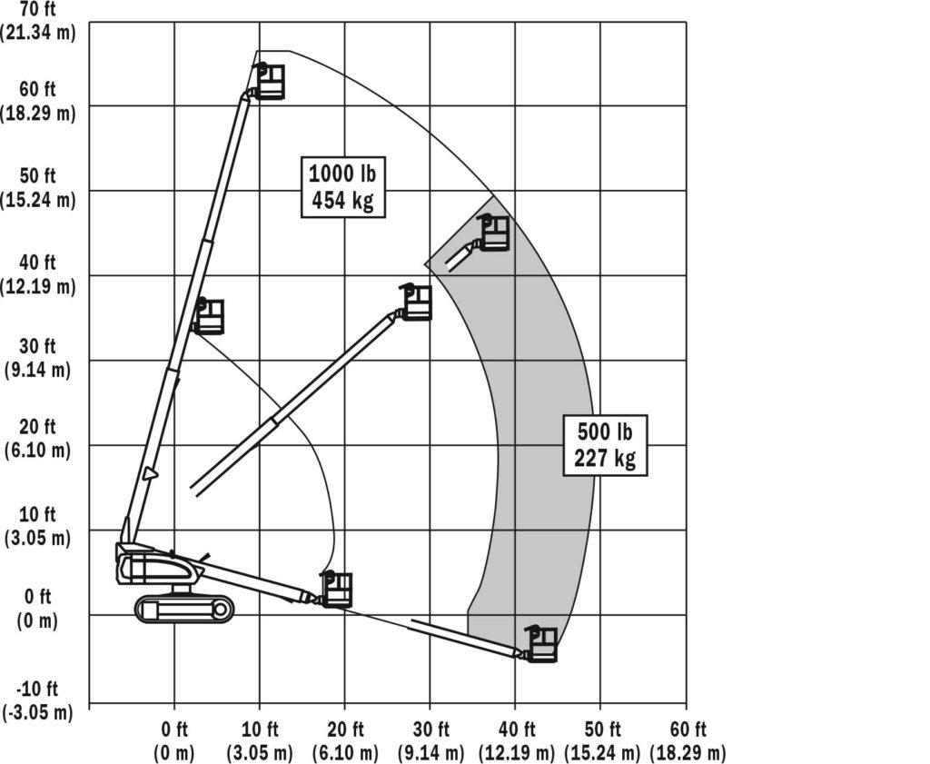 660SJC-Silo телескопична вишка
